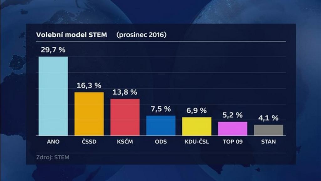 Volební model agentury STEM v prosinci 2016