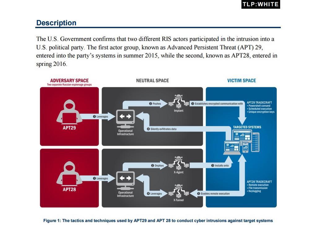 Schéma hackerských útoků zveřejněné bezpečnostními úřady USA