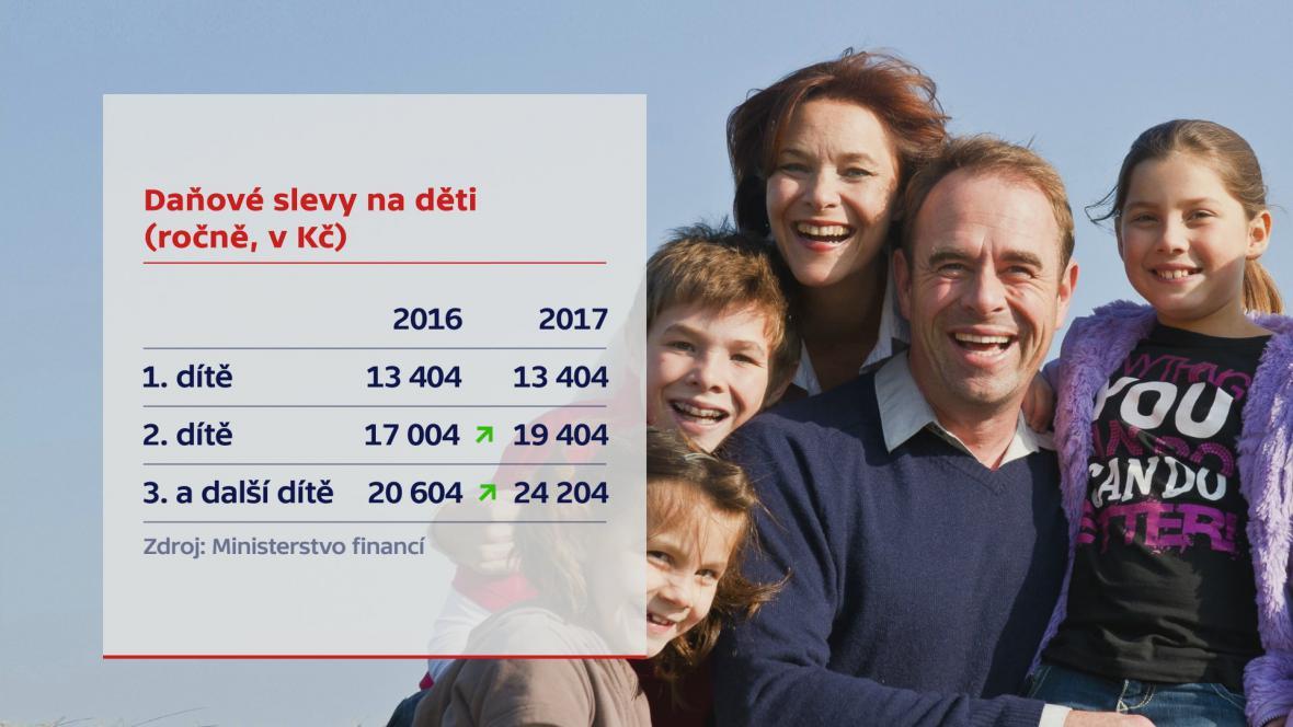 Daňové odpočty pro rodiny s dvěma a více dětmi