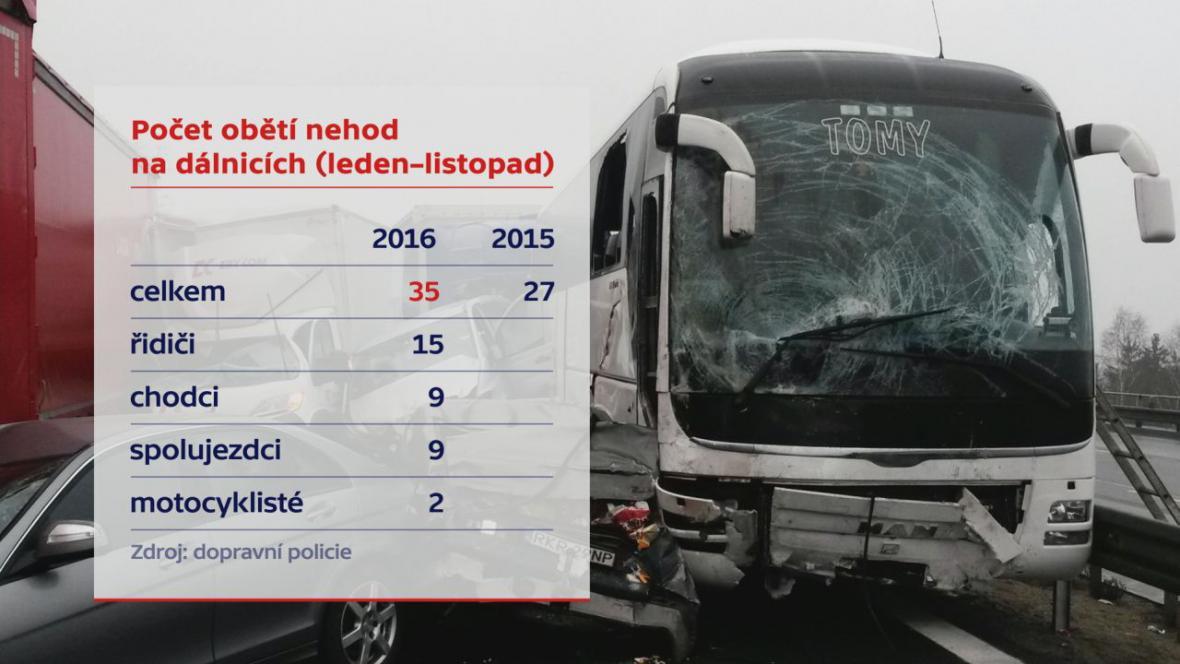 Počet obětí nehod na dálnicích (leden až listopad 2016)
