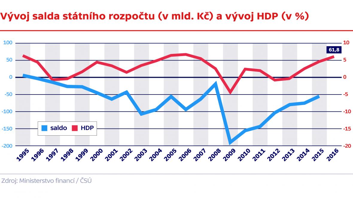 Vývoj salda státního rozpočtu (v mld. Kč) a vývoj HDP (v %)