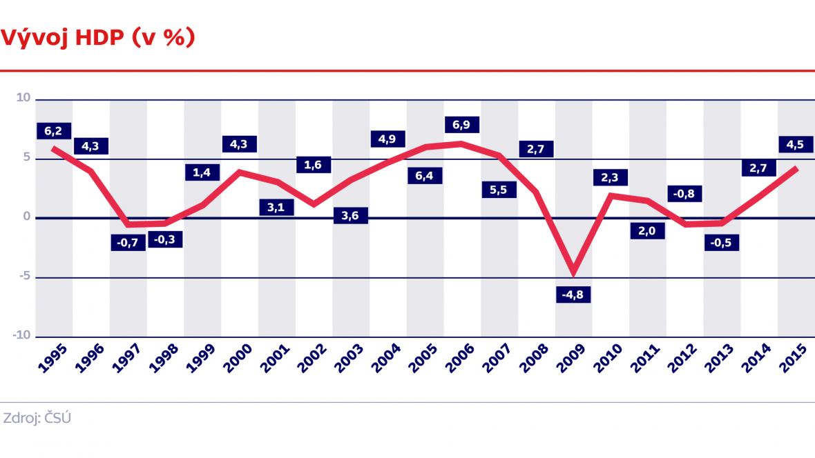 Vývoj HDP (v %)