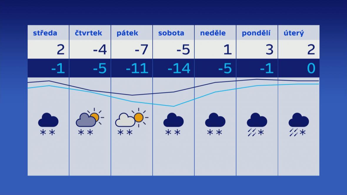 Týdenní výhled vývoje teplot