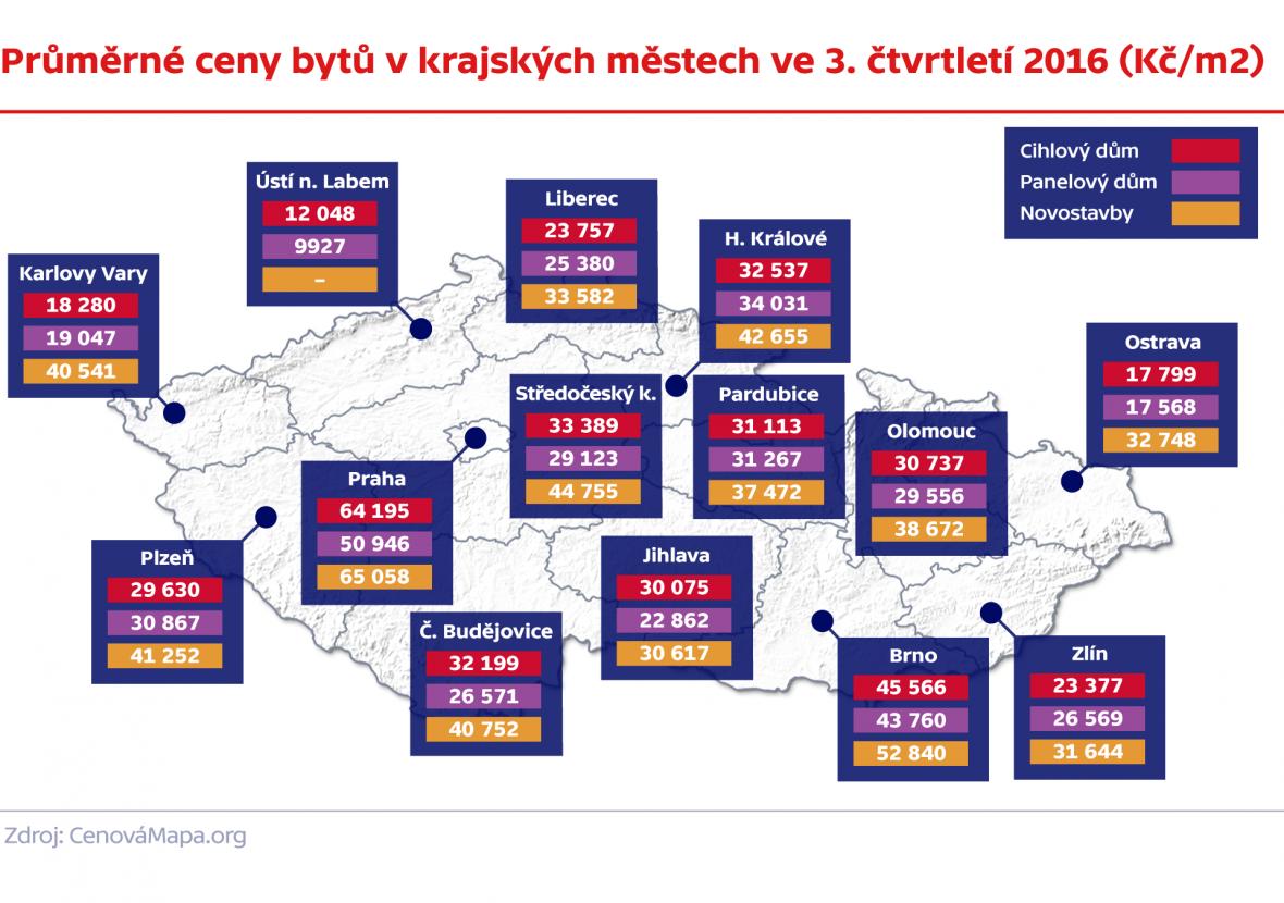 Průměrné ceny bytů v krajských městech ve 3. čtvrtletí 2016