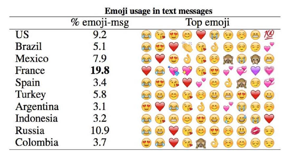 Nejpoužívanější emotikony podle zemí