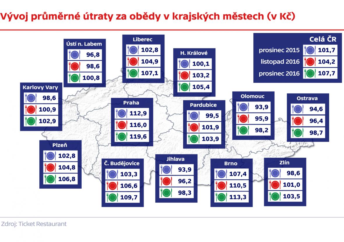 Vývoj útraty za obědy v krajských městech ČR