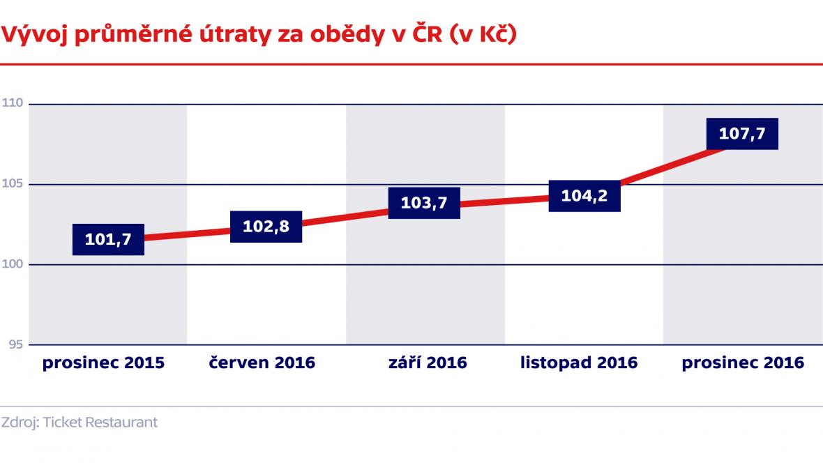 Vývoj průměrné útraty za obědy v ČR