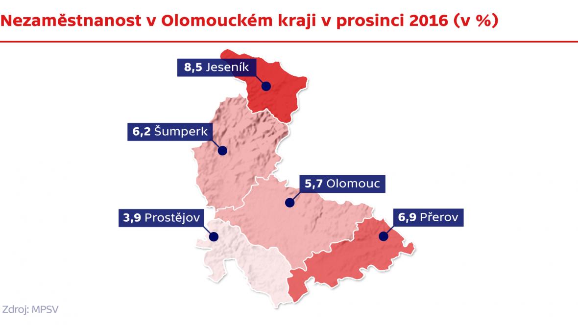 Nezaměstnanost v Olomouckém kraji v prosinci 2016