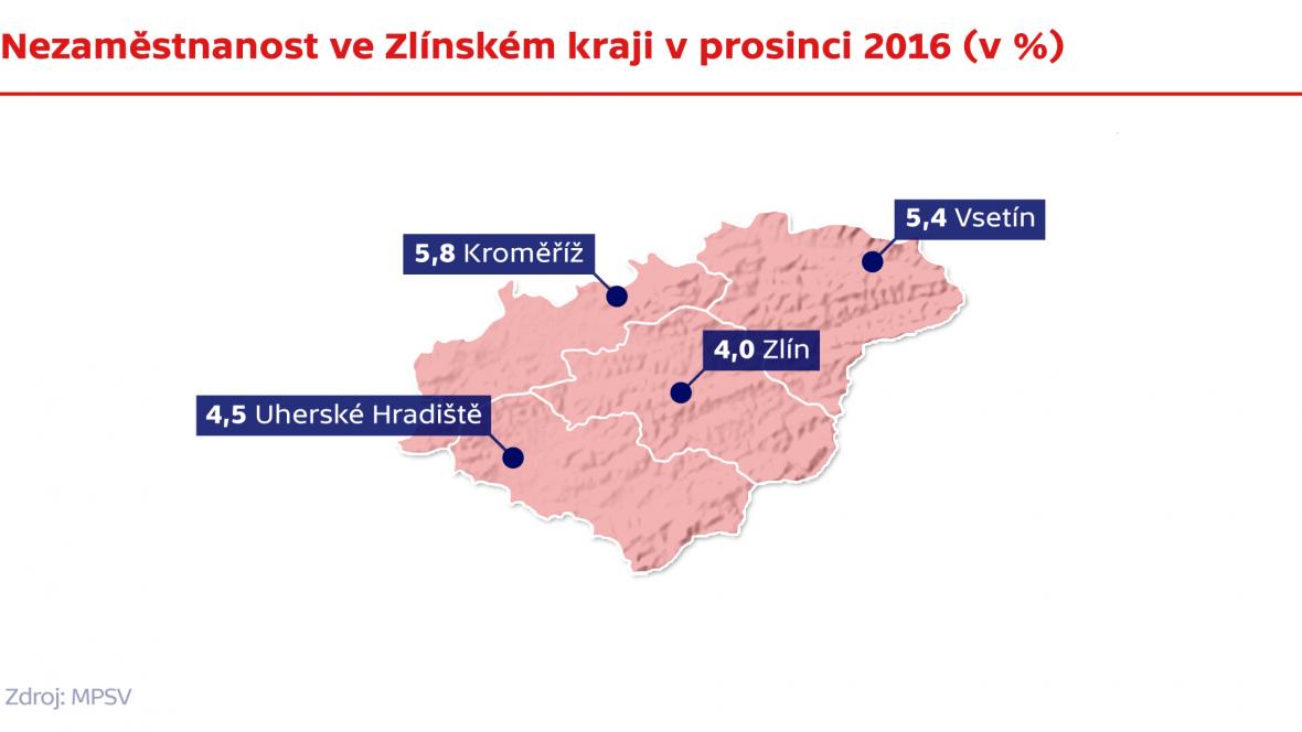 Nezaměstnanost ve Zlínském kraji v prosinci 2016