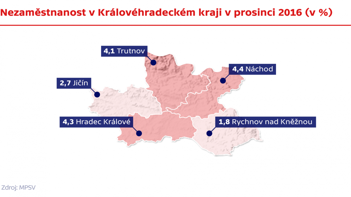 Nezaměstnanost v Královéhradeckém kraji v prosinci 2016