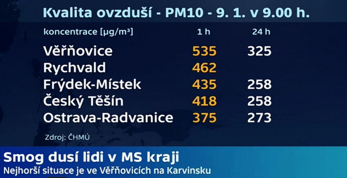 Smogová situace v Moravskoslezském kraji