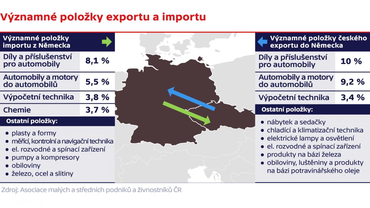 Významné položky exportu a importu