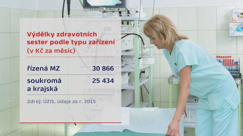 Výdělky zdravotních sester podle typu zařízení
