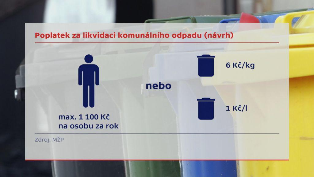 Poplatek za likvidaci komunálního odpadu (návrh)