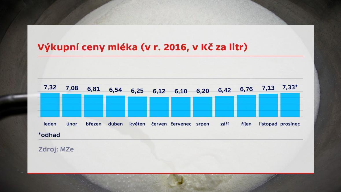 Vývoj výkupní ceny mléka