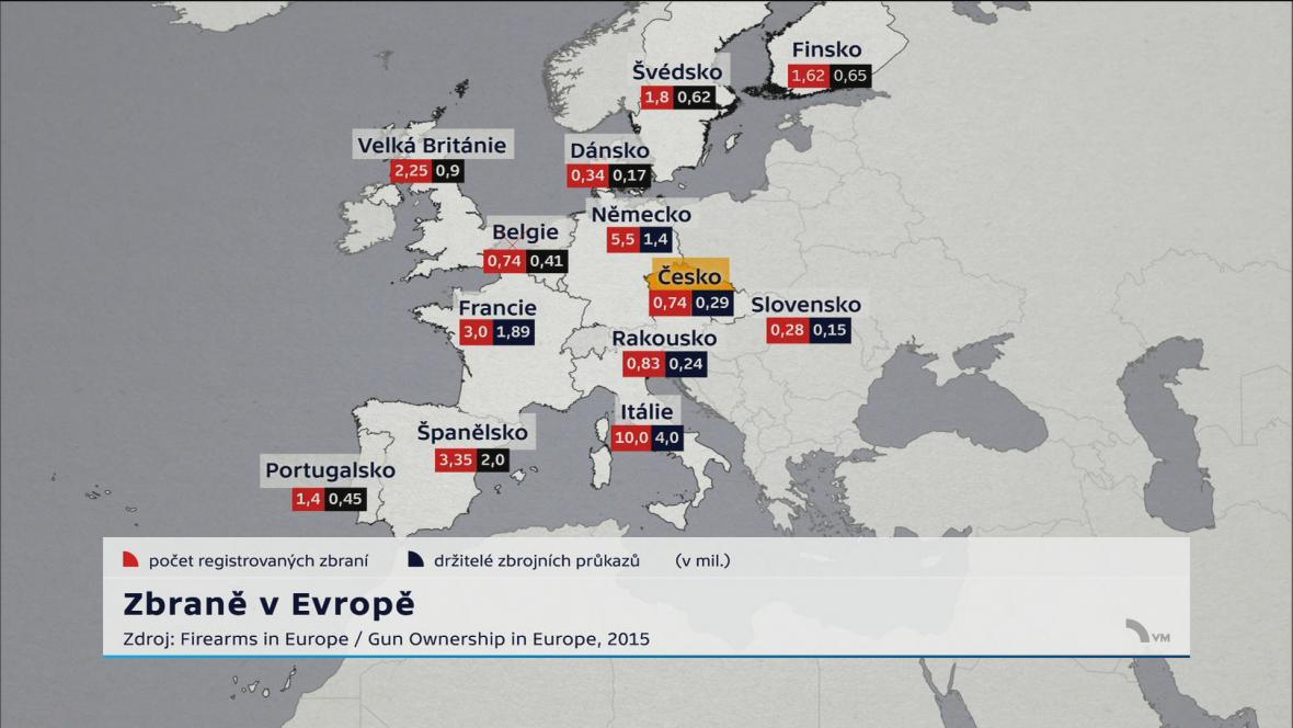Zbraně v Evropě