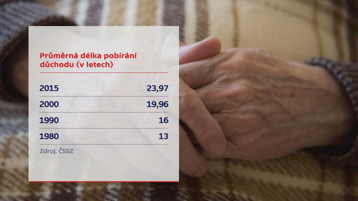 Průměrná délka pobírání důchodu