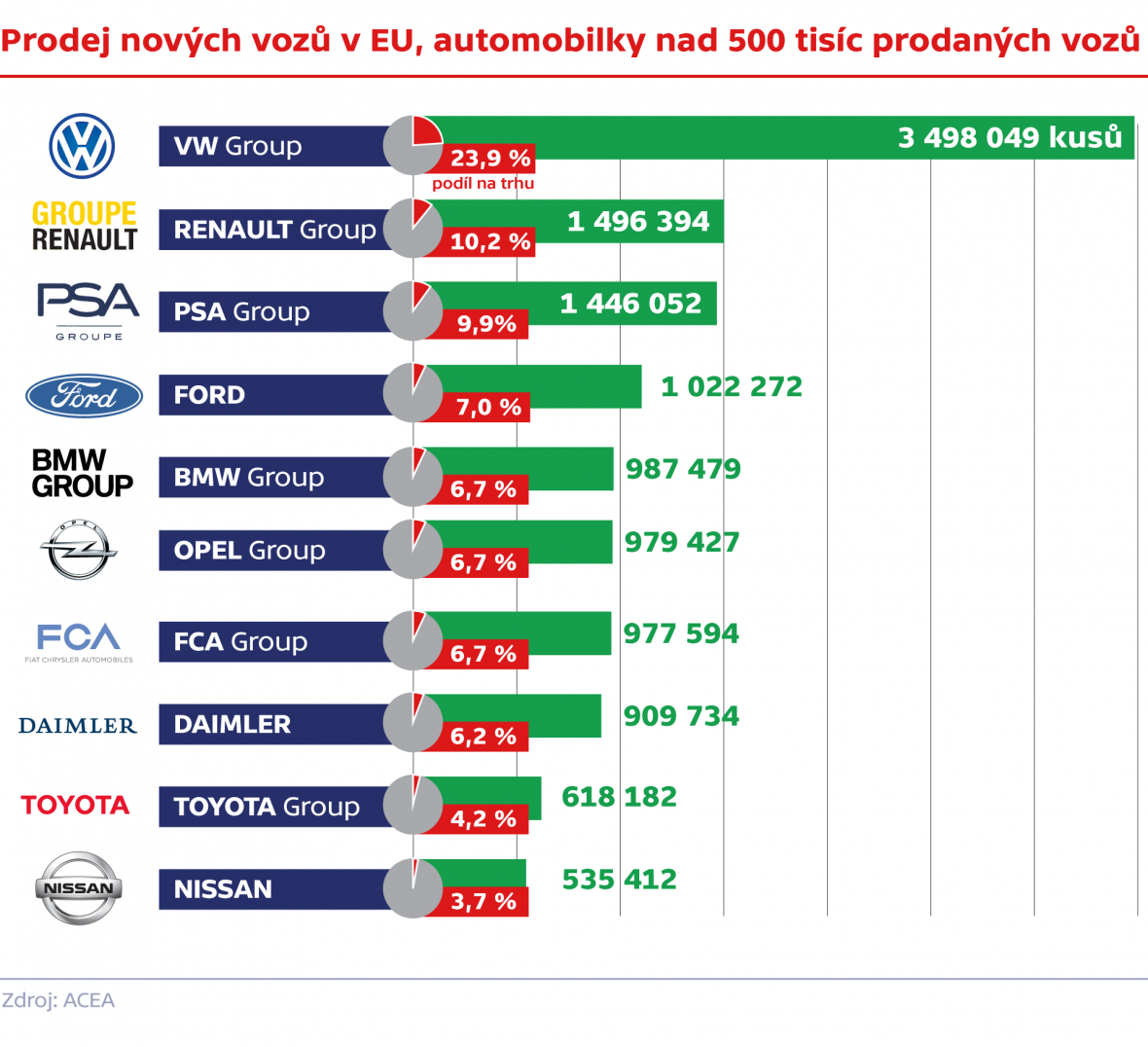 Prodej nových vozů v EU, automobilky nad 500 tisíc prodaných vozů