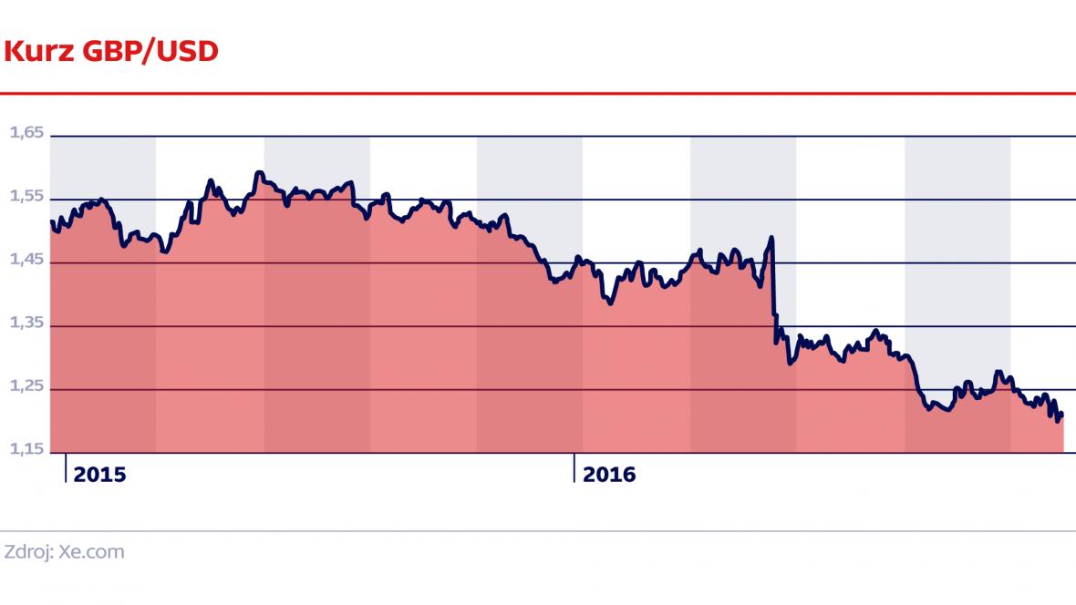 Kurz GBP/USD