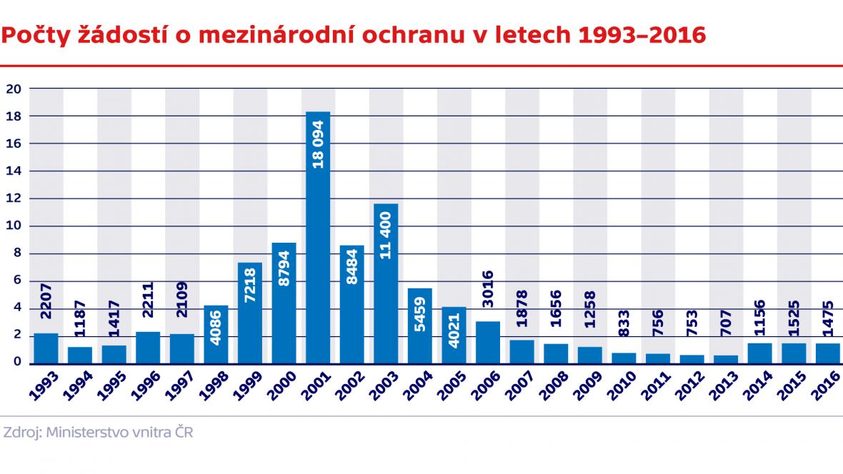 Počty žádostí o mezinárodní ochranu v letech 1993–2016