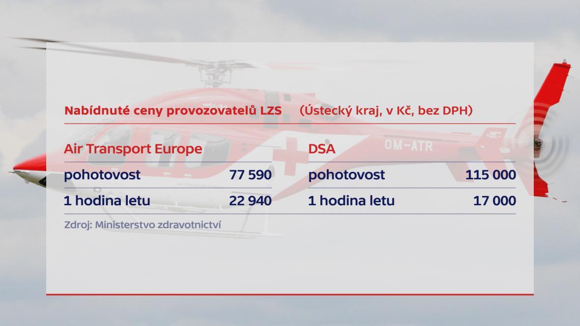 Ceny ATE v tendru na leteckou záchranku