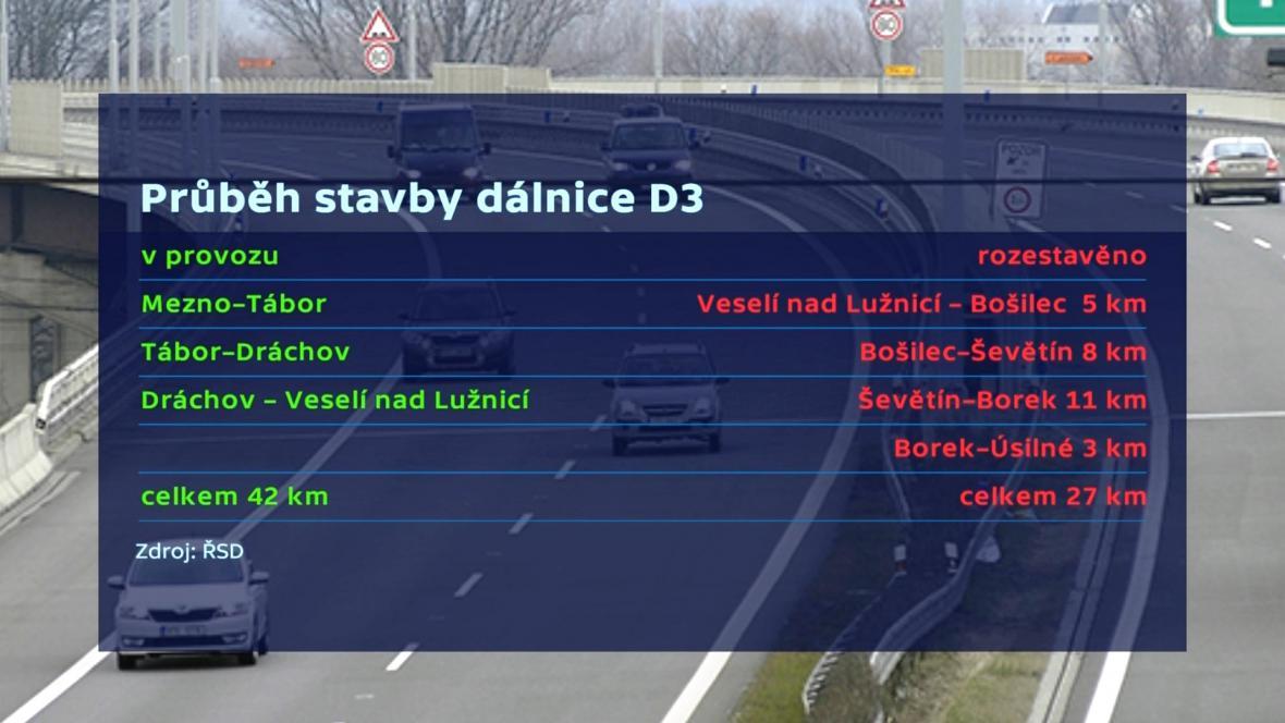 Průběh stavby dálnice D3
