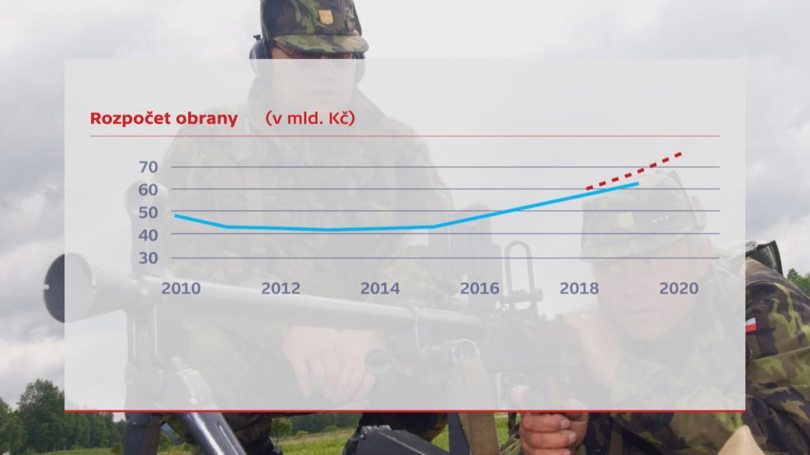 Výdaje na armádu