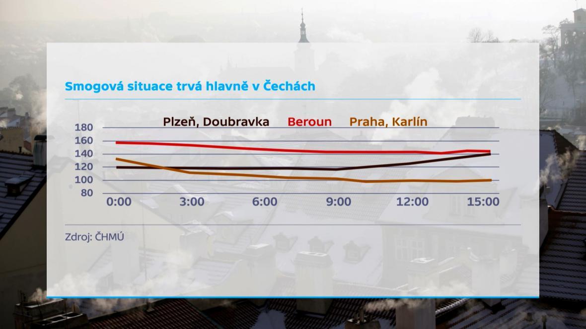 Smogová situace panuje hlavně v Čechách