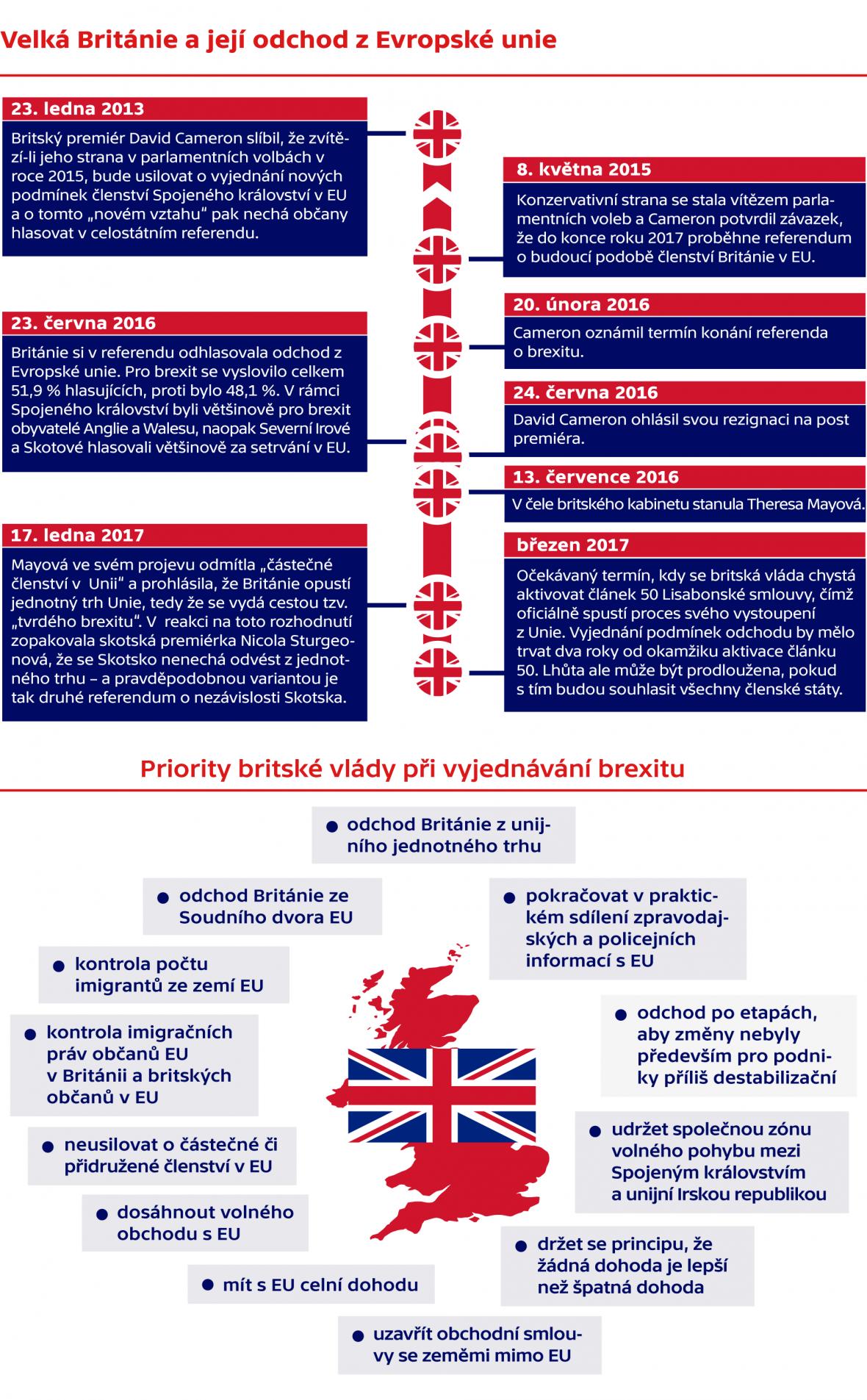 Velká Británie a její odchod z Evropské Unie