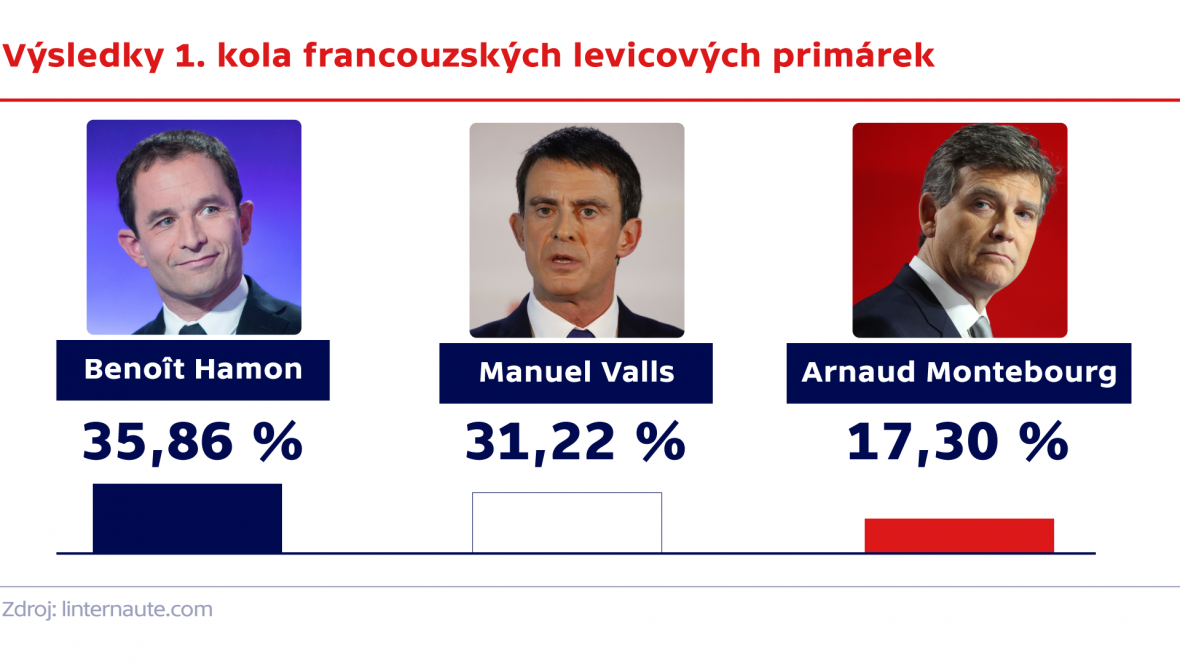 Výsledky 1. kola francouzských levicových primárek
