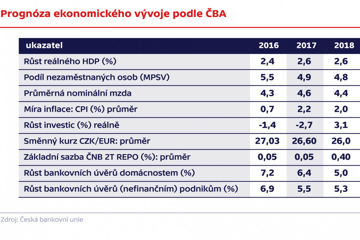 Prognóza ekonomického vývoje podle ČBA
