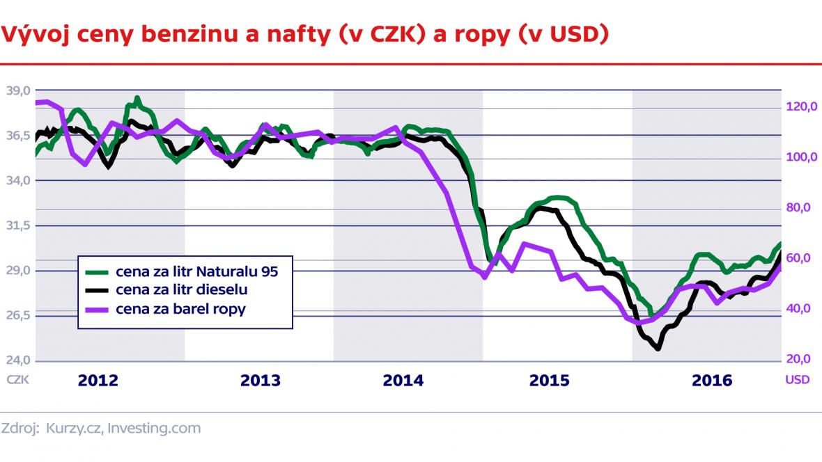 Vývoj ceny benzinu a nafty (v CZK) a ropy (v USD)
