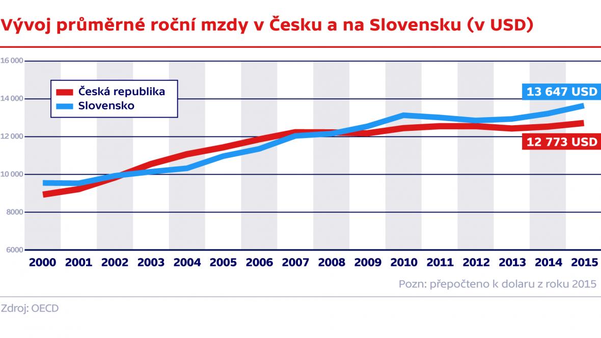 Vývoj průměrné mzdy v Česku a na Slovensku (v USD)