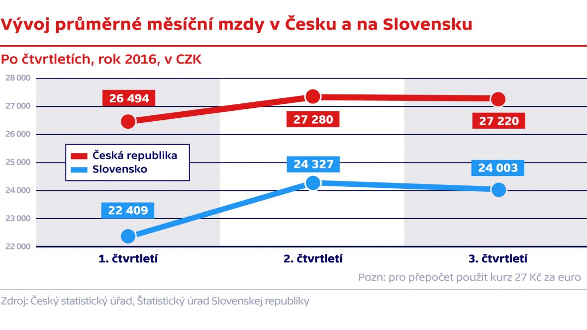 Vývoj průměrné měsíční mzdy v Česku a na Slovensku