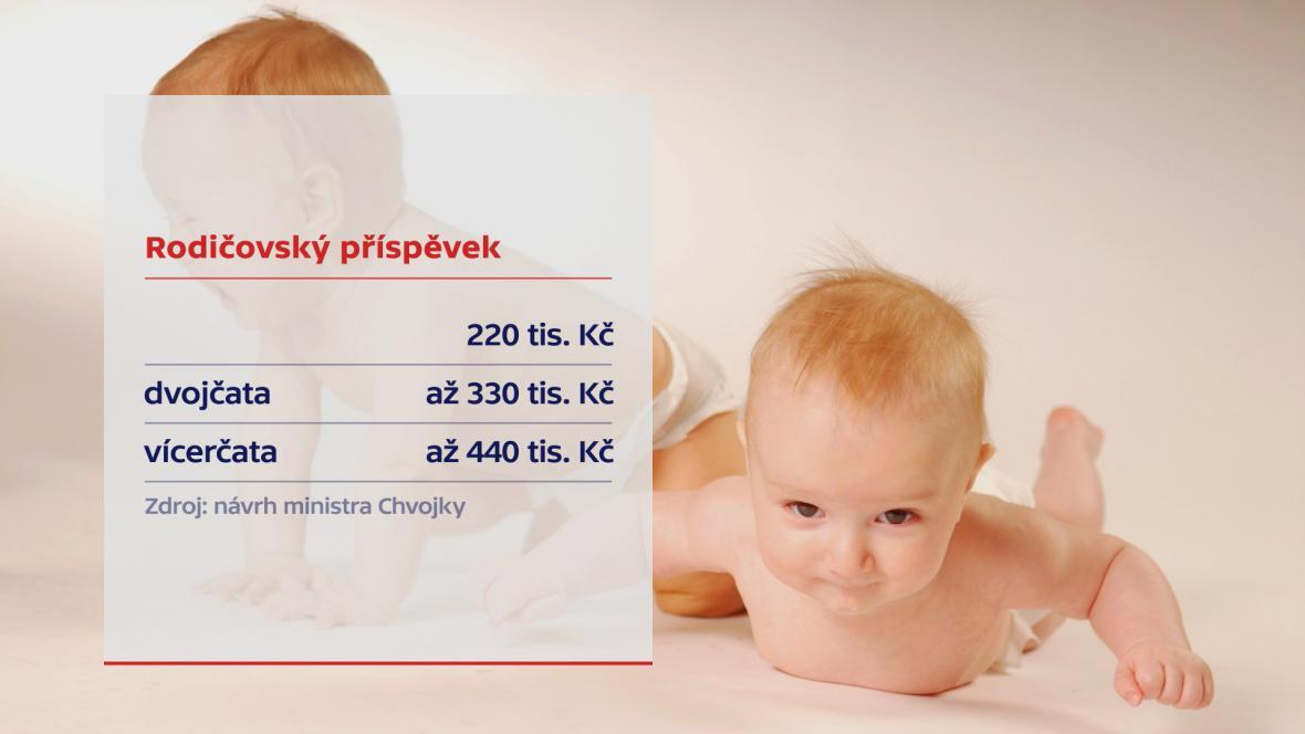 Návrh na zvýšení rodičovského příspěvku