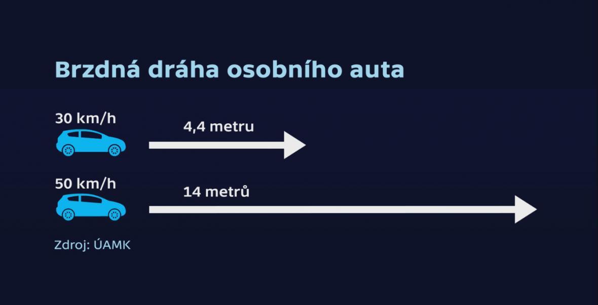 Brzdná dráha osobního auta při rychlosti 30 km/h a 50 km/h