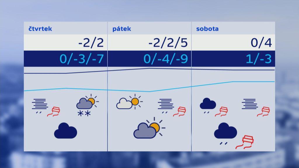 Předpověď počasí na čtvrtek až sobotu