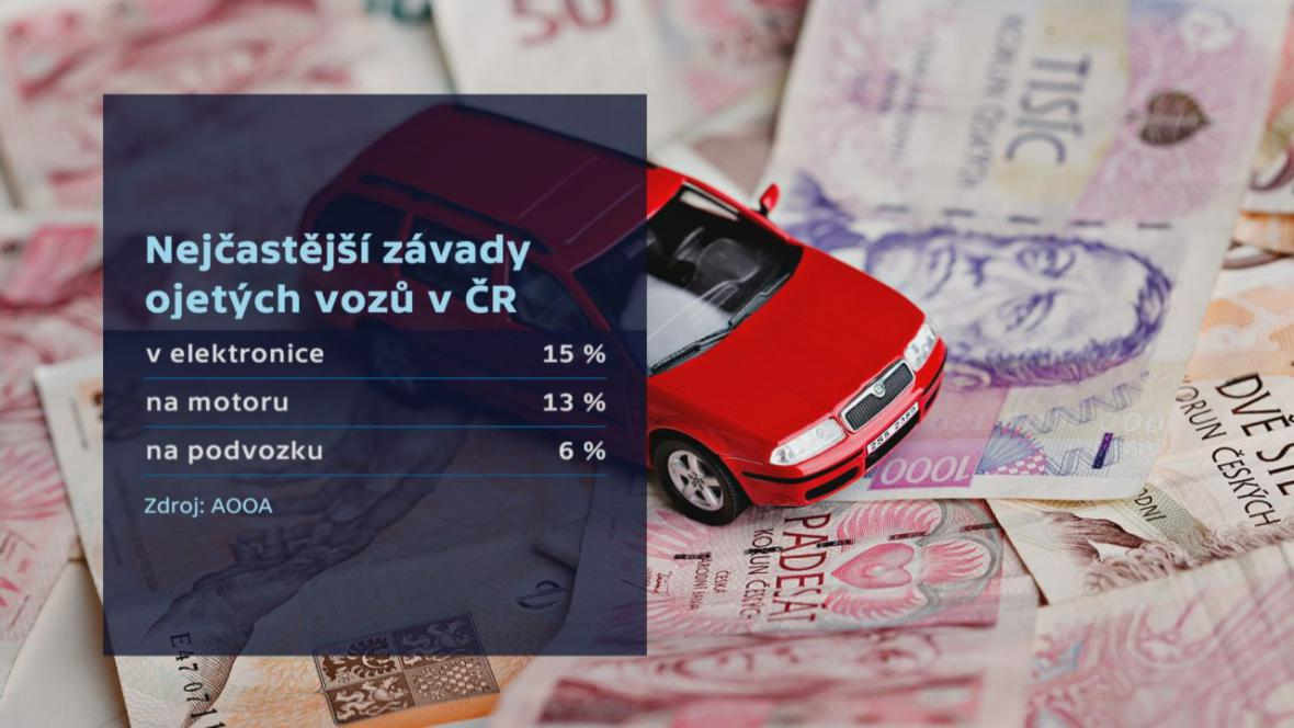 Nejčastější závady ojetých vozů v ČR