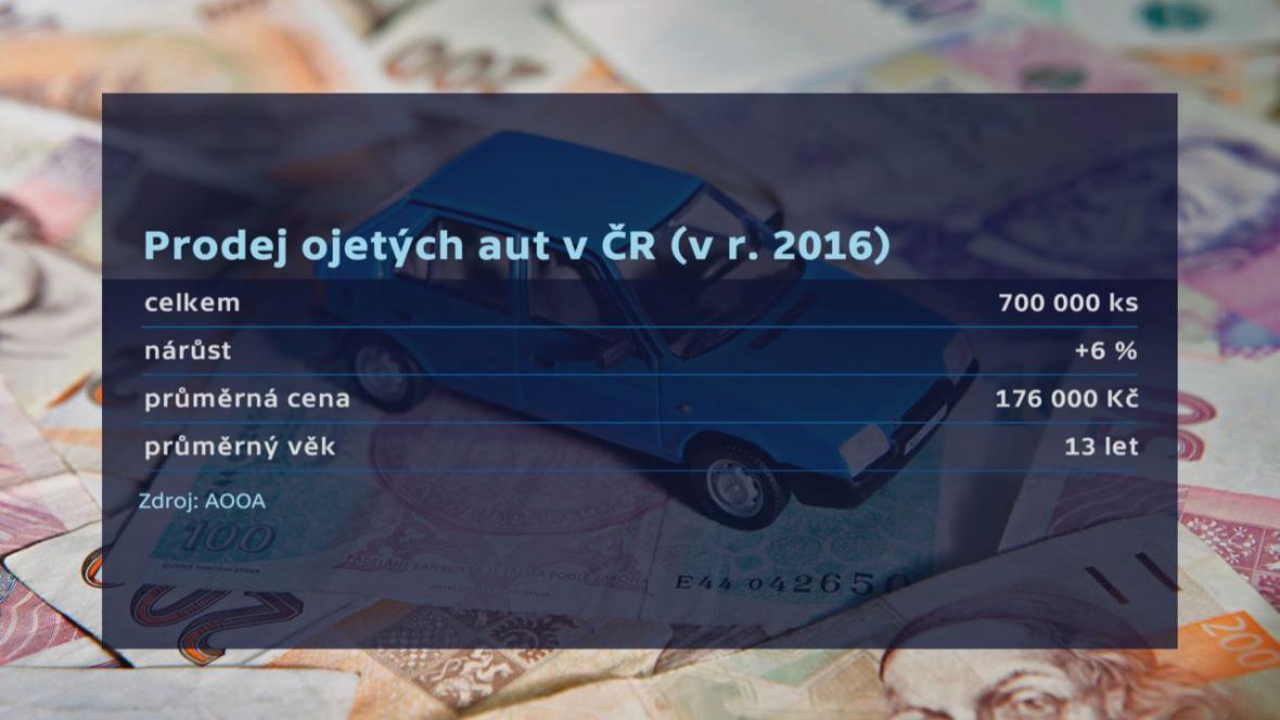 Prodej ojetých aut v ČR (v roce 2016)