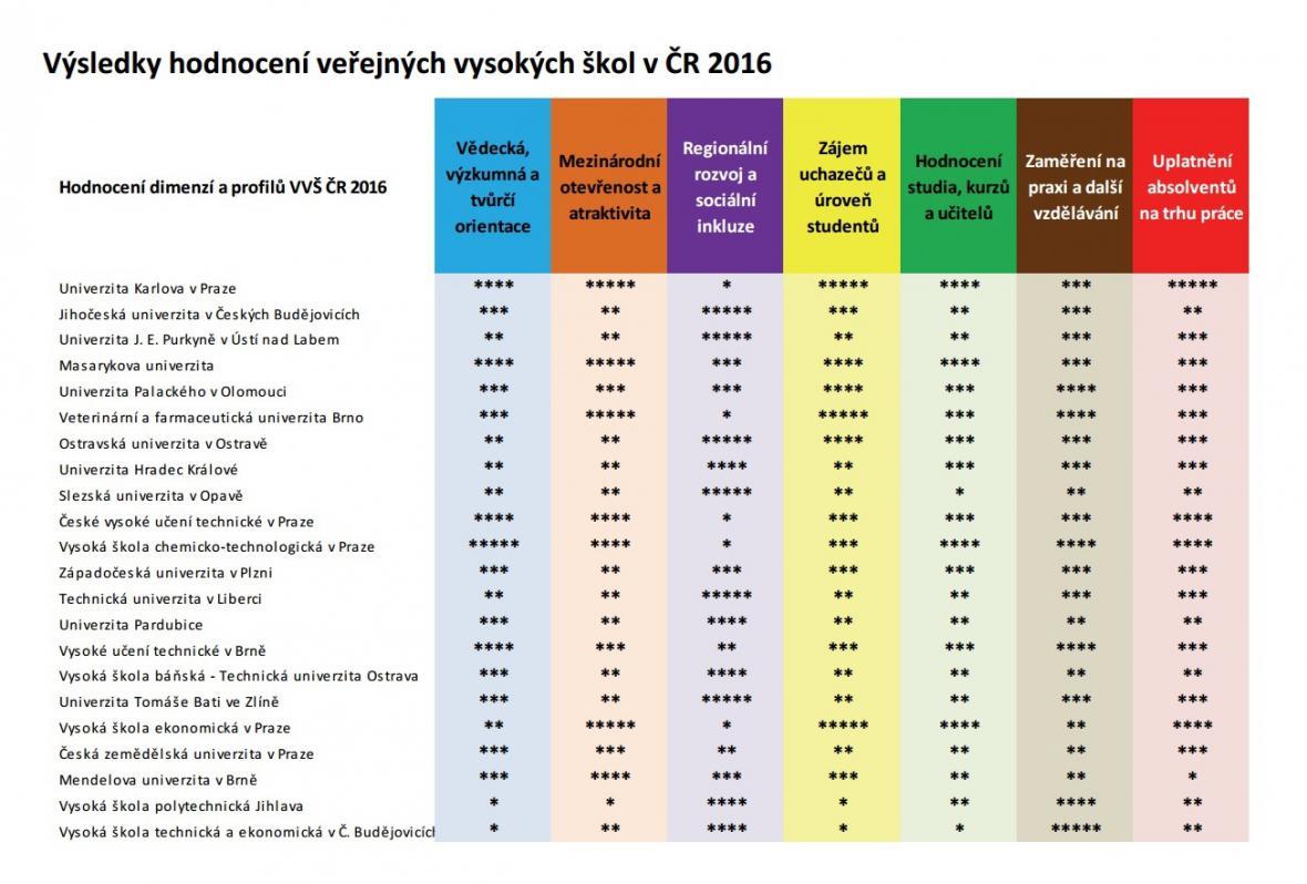 Hodnocení českých univerzit podle Střediska vzdělávací politiky Pedagogické fakulty UK