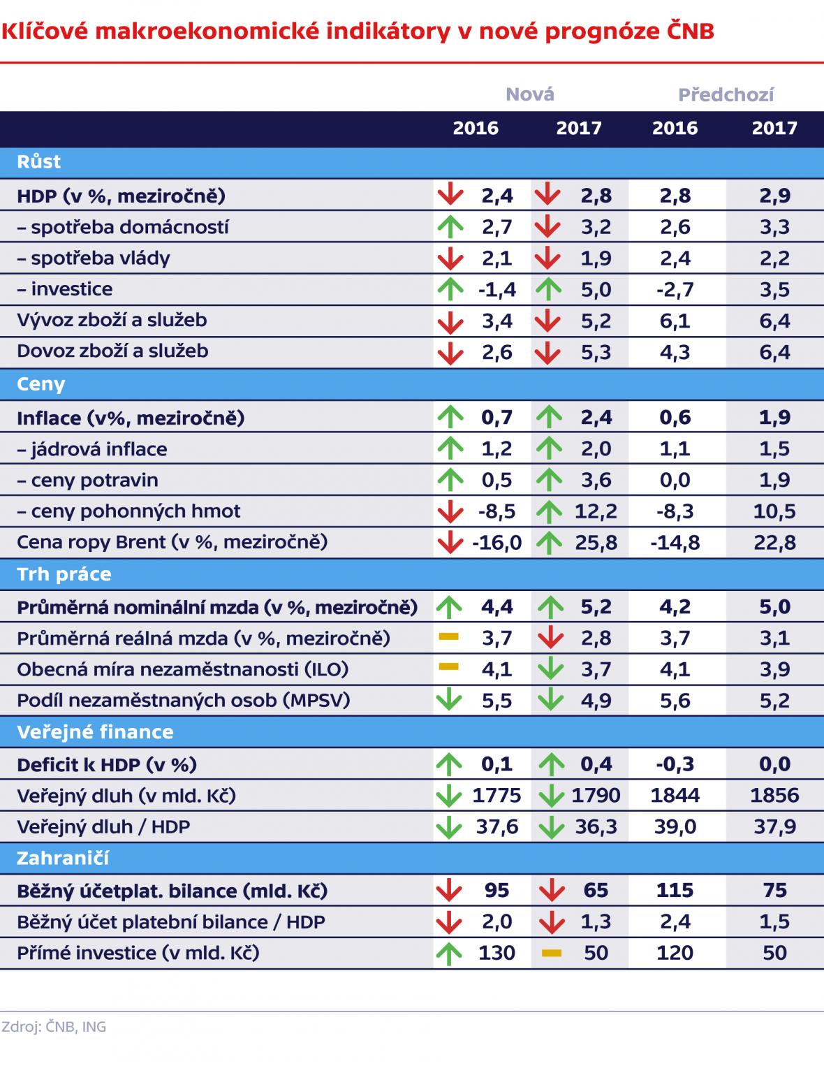 Klíčové makroekonomické indikátory v nové prognóze ČNB