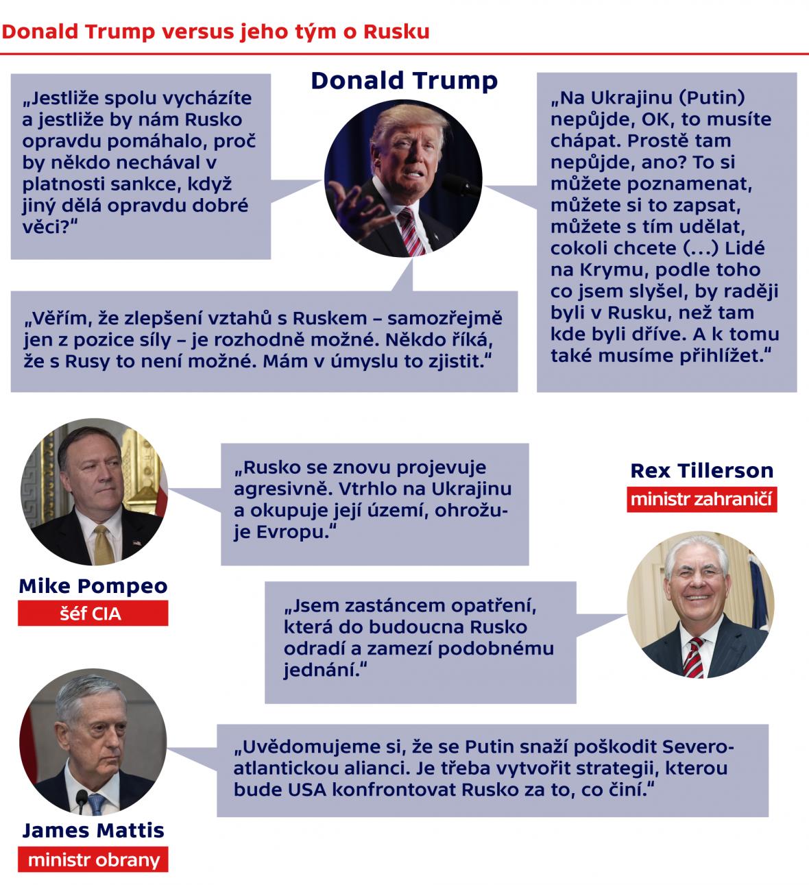 Donald Trump versus jeho tým o Rusku
