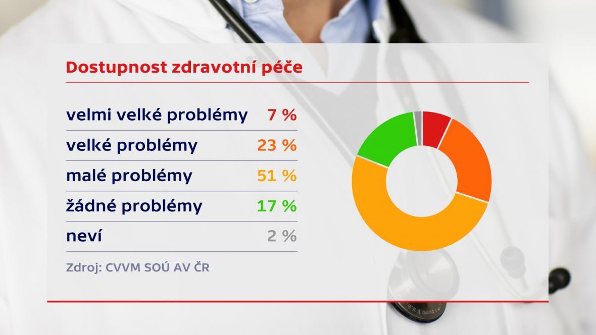 Dostupnost zdravotní péče