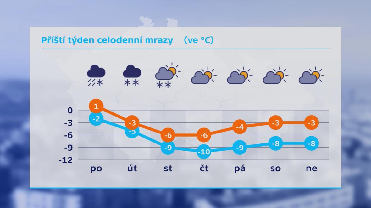 Výhled teplot v následujícím týdnu
