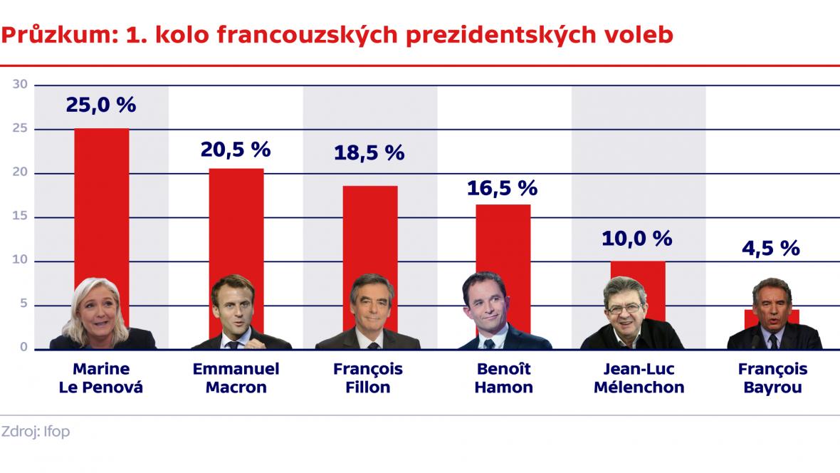 Průzkum: 1. kolo francouzských prezidentských voleb
