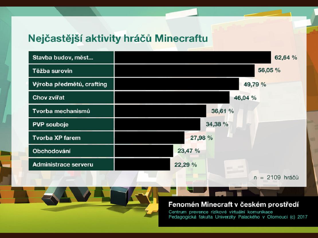 Infografika Minecraft