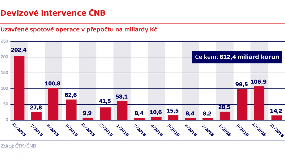 Devizové intervence ČNB