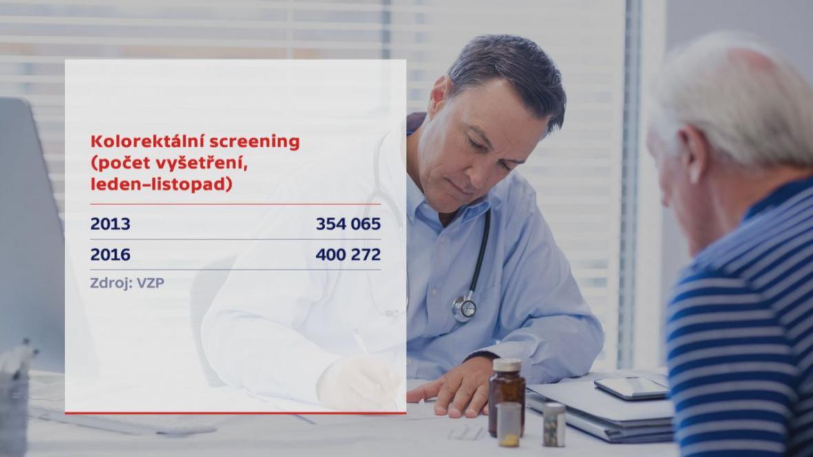 Kolorektální screening