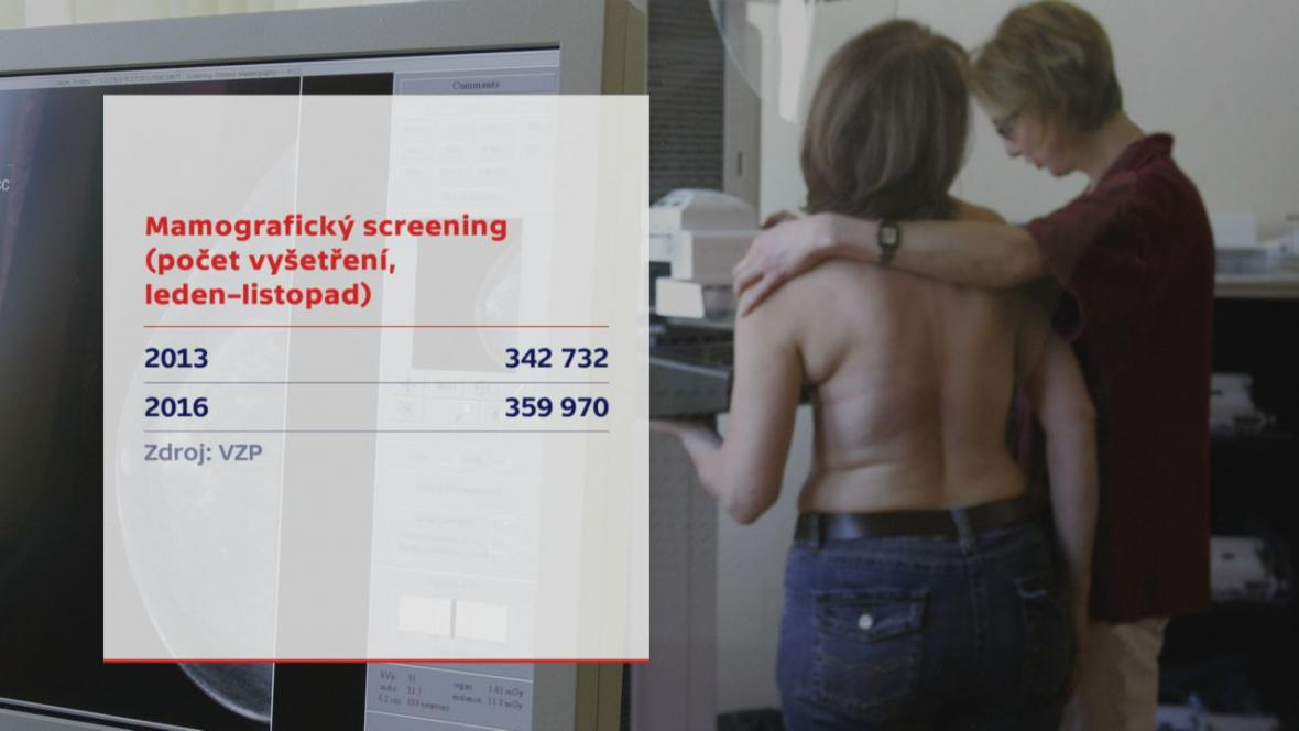 Mamografický screening