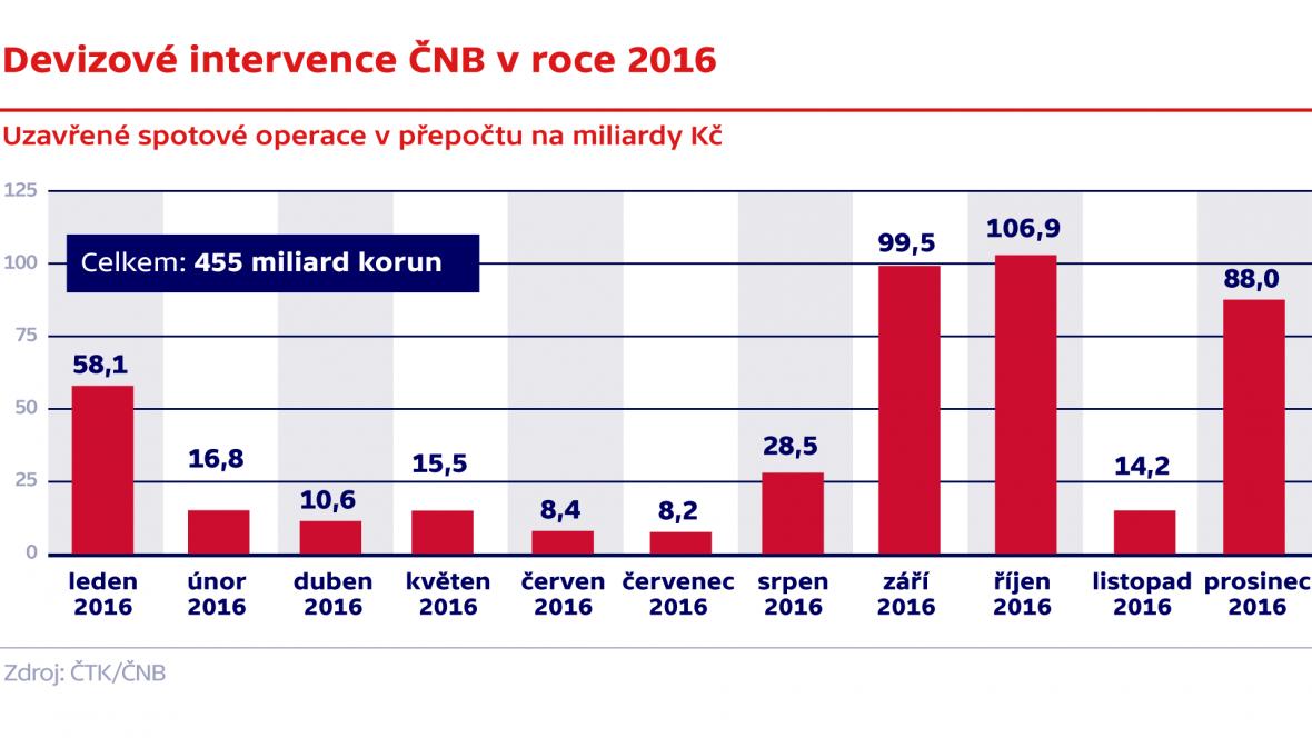 Devizové intervence ČNB v roce 2016